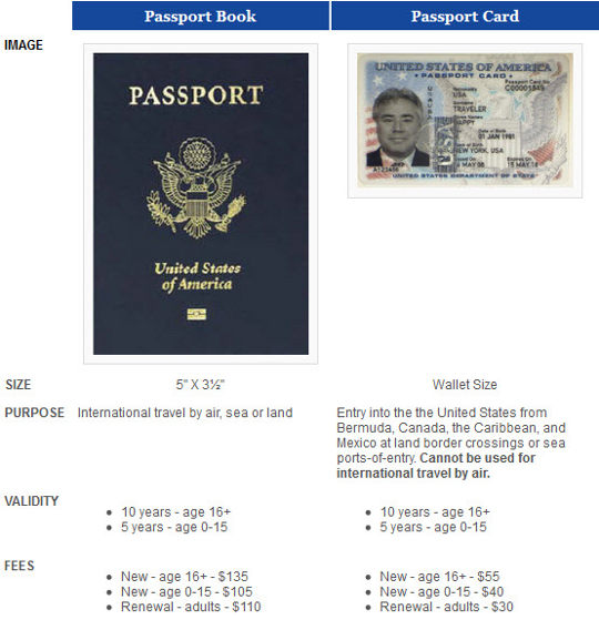 table of differences between us passport card and us passport book