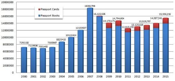 Passports Issued 2000-2015