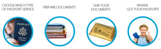 Steps to apply for expedited passport service through a registered courier.